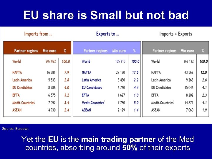 EU share is Small but not bad Source: Eurostat. Yet the EU is the