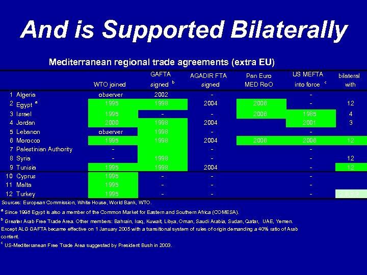 And is Supported Bilaterally Mediterranean regional trade agreements (extra EU) GAFTA b AGADIR FTA