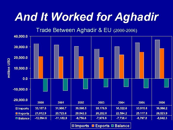 And It Worked for Aghadir Trade Between Aghadir & EU (2000 -2006)