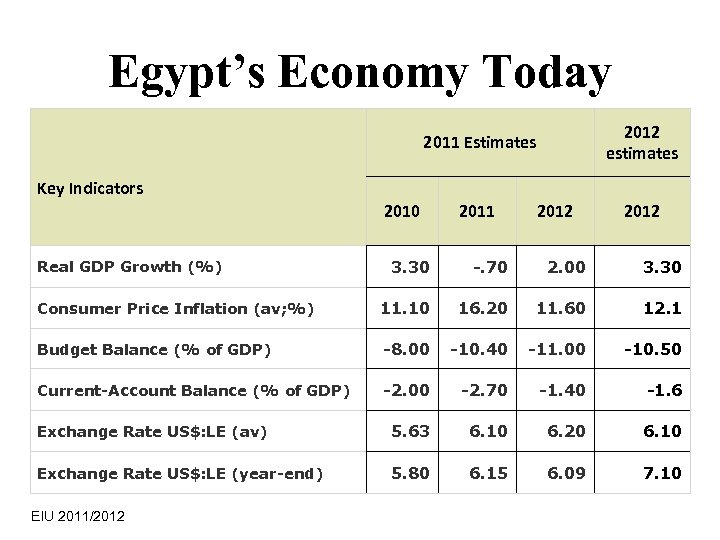 Egypt's Economy Today 2012 estimates 2011 Estimates Key Indicators 2010 2011 2012 3. 30