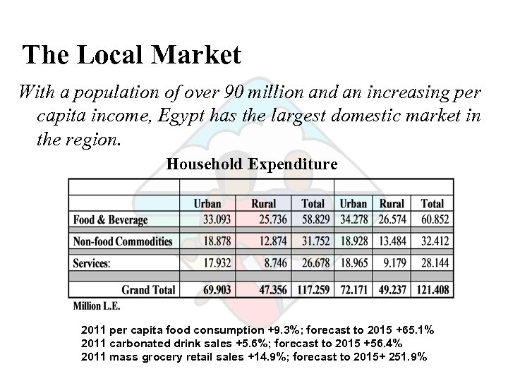 The Local Market With a population of over 90 million and an increasing per