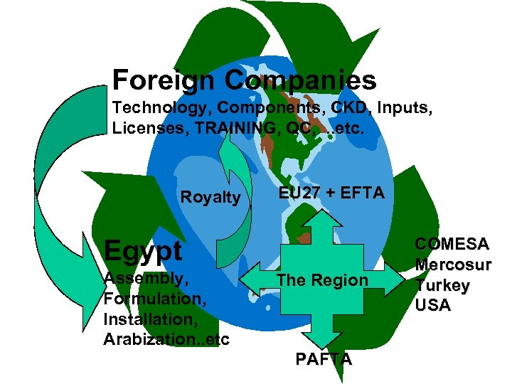 Foreign Companies Technology, Components, CKD, Inputs, Licenses, TRAINING, QC, . . etc. Royalty EU