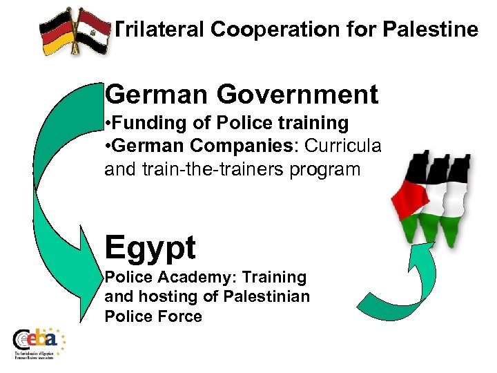 Trilateral Cooperation for Palestine German Government • Funding of Police training • German Companies: