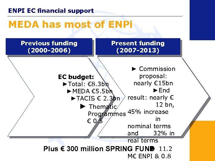 ENPI EC financial support MEDA has most of ENPi Previous funding (2000 -2006) Present