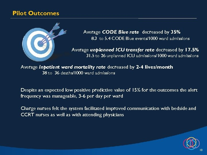 Pilot Outcomes Average CODE Blue rate decreased by 35% 8. 3 to 5. 4