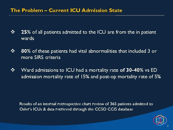 The Problem – Current ICU Admission State v 25% of all patients admitted to