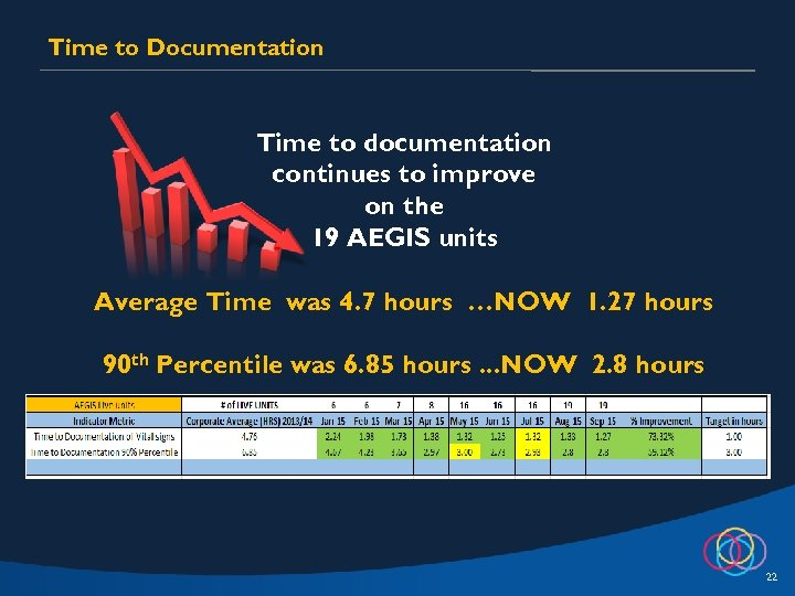 Time to Documentation Time to documentation continues to improve on the 19 AEGIS units