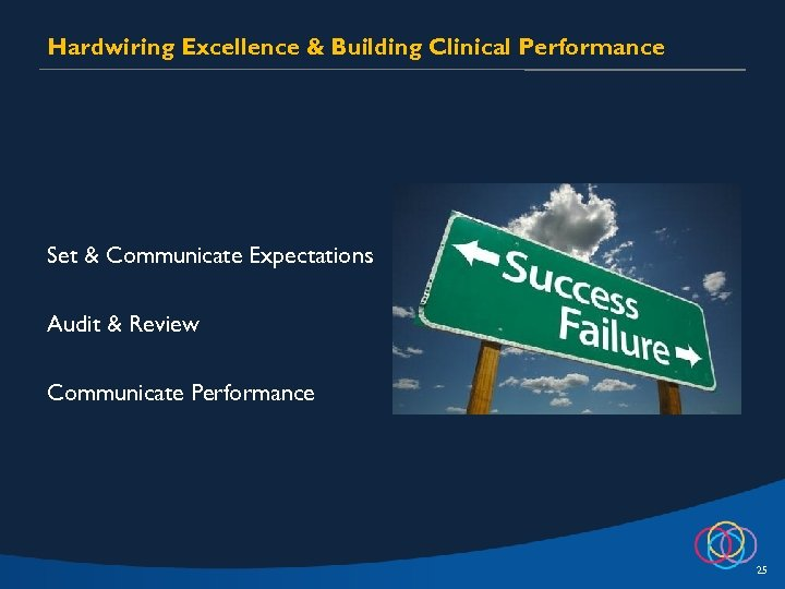 Hardwiring Excellence & Building Clinical Performance Set & Communicate Expectations Audit & Review Communicate