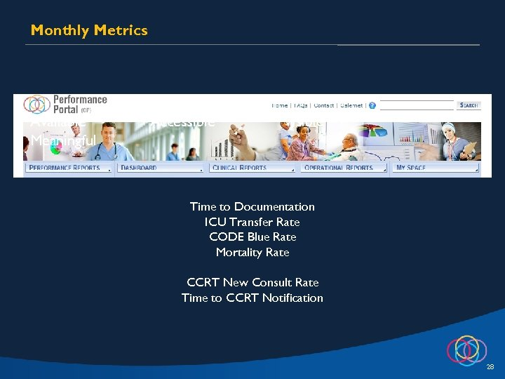 Monthly Metrics Available Meaningful Accessible Visible Time to Documentation ICU Transfer Rate CODE Blue