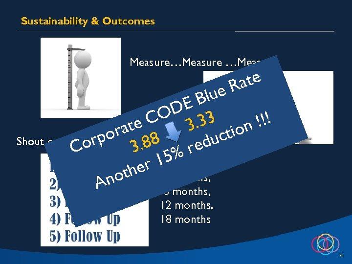 Sustainability & Outcomes Measure…Measure Shout ate e. R Blu DE CO 3. 33 !!!