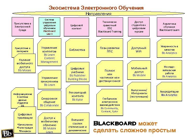 Экосистема Электронного Обучения Направления Присутствие в Электронной Среде Присутствие в Интернете Наличие мобильного доступа