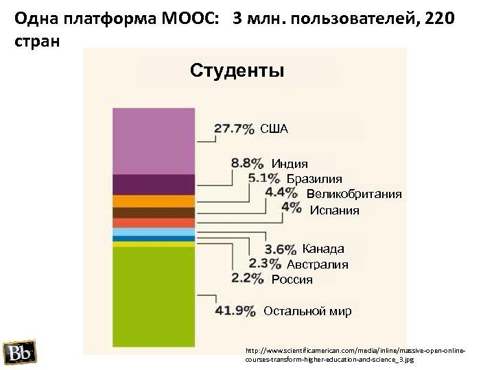 Одна платформа MOOC: 3 млн. пользователей, 220 стран Студенты США Индия Бразилия Великобритания Испания