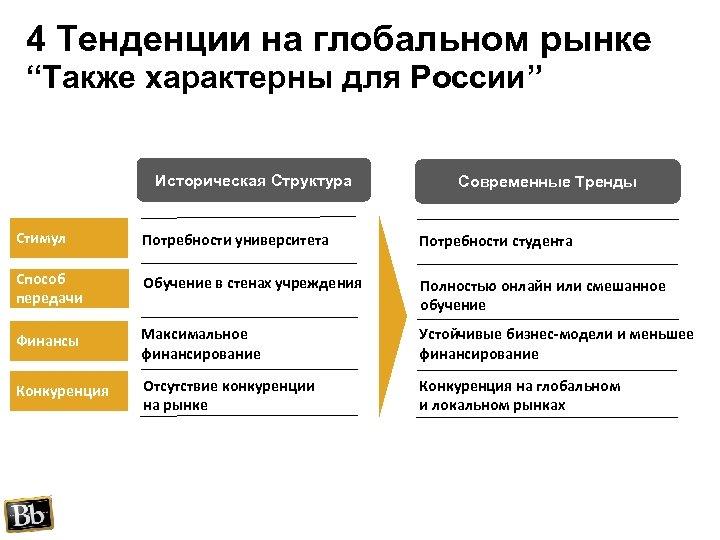 """4 Тенденции на глобальном рынке """"Также характерны для России"""" Историческая Структура Современные Тренды Стимул"""