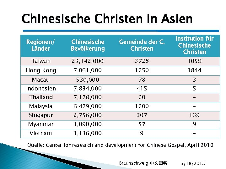 Chinesische Christen in Asien Regionen/ Länder Chinesische Bevölkerung Gemeinde der C. Christen Institution für
