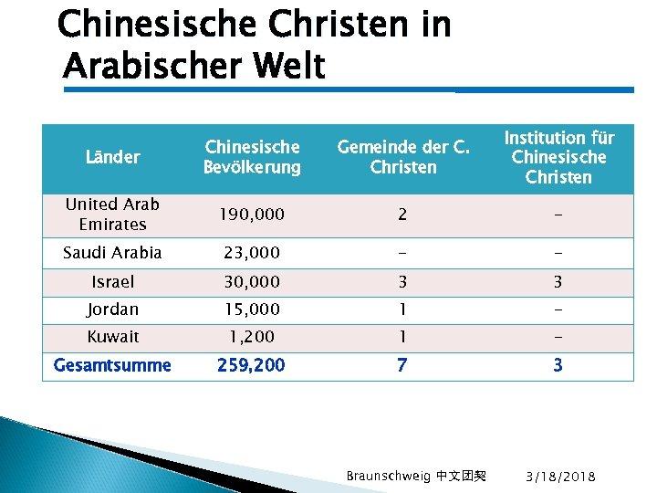 Chinesische Christen in Arabischer Welt Länder Chinesische Bevölkerung Gemeinde der C. Christen Institution für