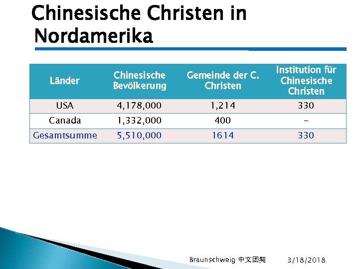 Chinesische Christen in Nordamerika Länder Chinesische Bevölkerung Gemeinde der C. Christen Institution für Chinesische