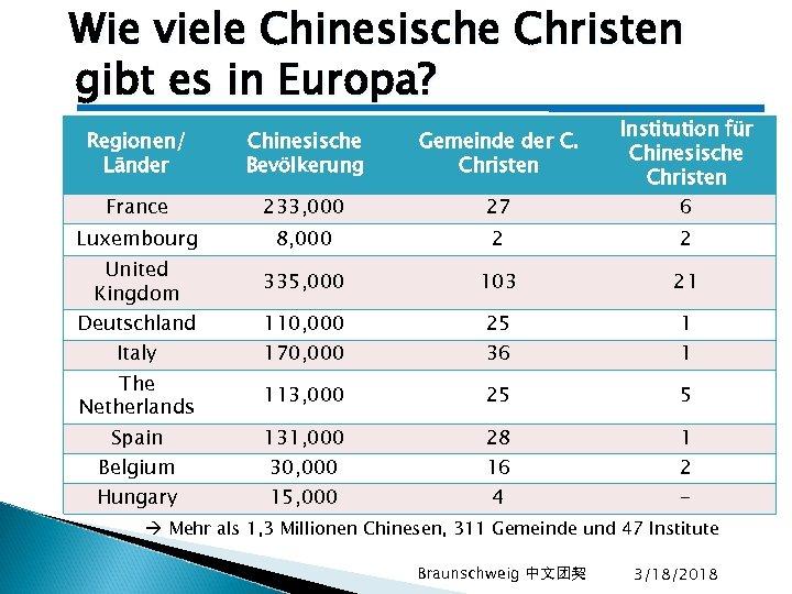 Wie viele Chinesische Christen gibt es in Europa? Institution für Chinesische Christen Regionen/ Länder