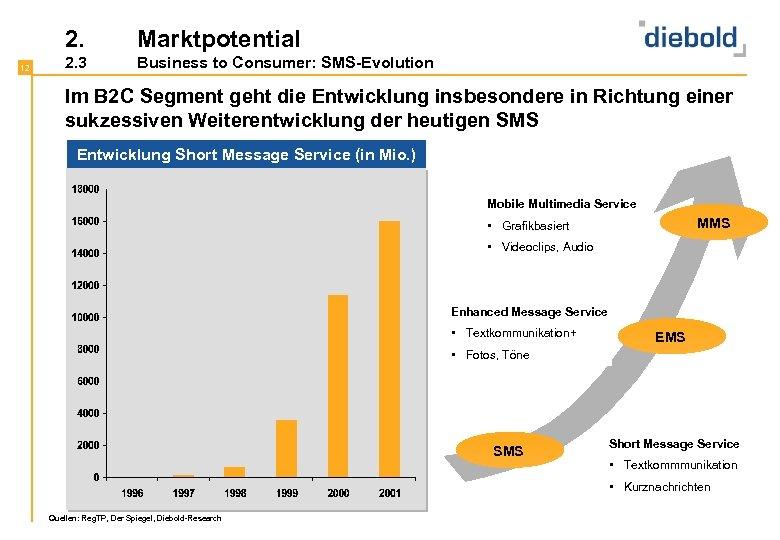 2. 12 Marktpotential 2. 3 Business to Consumer: SMS-Evolution Im B 2 C Segment