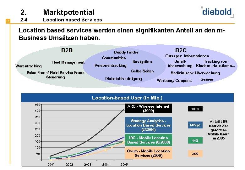 2. 13 Marktpotential 2. 4 Location based Services Location based services werden einen signifikanten