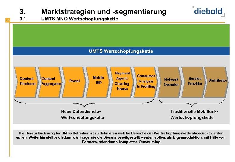 3. 15 Marktstrategien und -segmentierung 3. 1 UMTS MNO Wertschöpfungskette Die UMTS Wertschöpfungskette ist