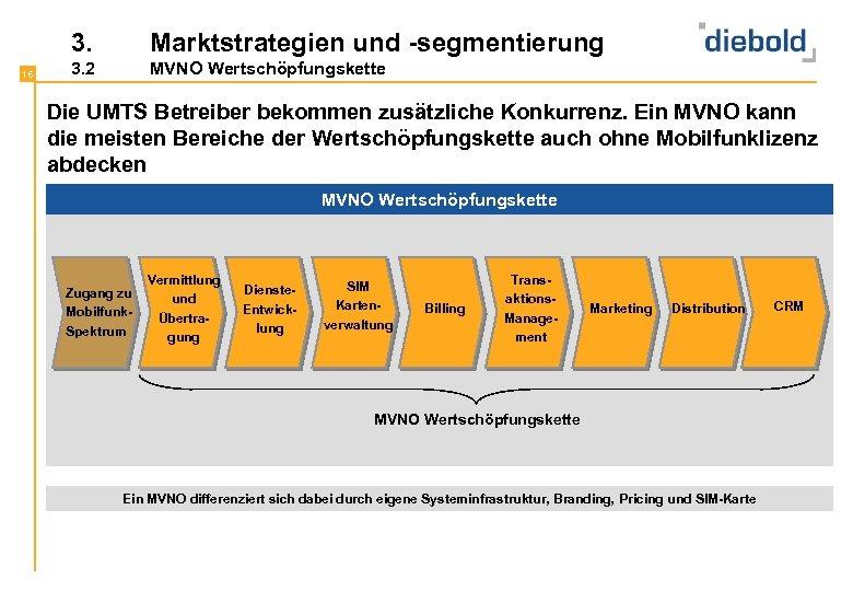 3. 16 Marktstrategien und -segmentierung 3. 2 MVNO Wertschöpfungskette Die UMTS Betreiber bekommen zusätzliche