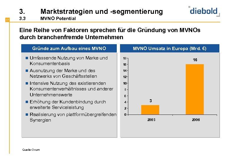 3. 17 Marktstrategien und -segmentierung 3. 3 MVNO Potential Eine Reihe von Faktoren sprechen