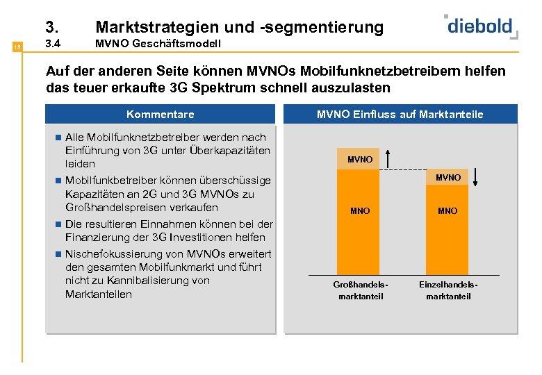 3. 18 Marktstrategien und -segmentierung 3. 4 MVNO Geschäftsmodell Auf der anderen Seite können