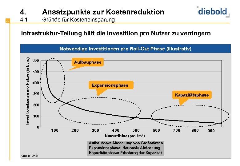 4. 4. 1 Gründe für Kosteneinsparung Infrastruktur-Teilung hilft die Investition pro Nutzer zu verringern