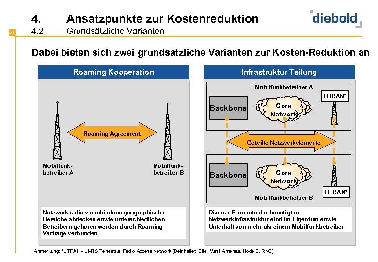 4. 21 Ansatzpunkte zur Kostenreduktion 4. 2 Grundsätzliche Varianten Dabei bieten sich zwei grundsätzliche