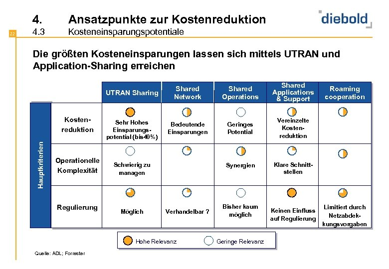 4. 4. 3 Kosteneinsparungspotentiale Die größten Kosteneinsparungen lassen sich mittels UTRAN und Application-Sharing erreichen