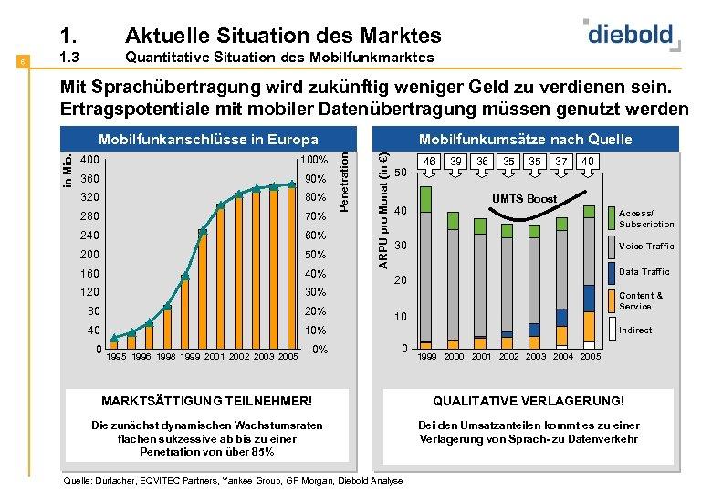 1. 1. 3 Quantitative Situation des Mobilfunkmarktes Mit Sprachübertragung wird zukünftig weniger Geld zu