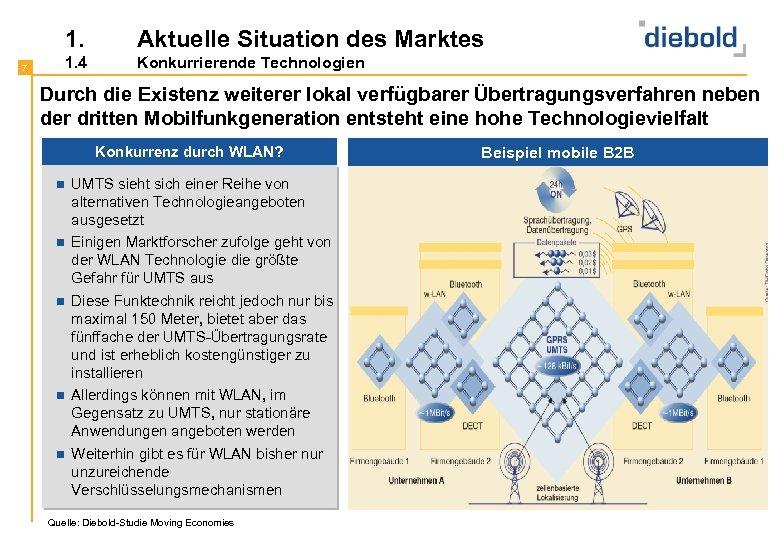 1. 7 Aktuelle Situation des Marktes 1. 4 Konkurrierende Technologien Durch die Existenz weiterer