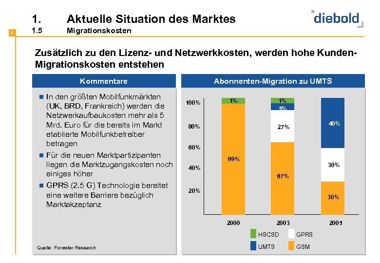 1. 8 Aktuelle Situation des Marktes 1. 5 Migrationskosten Zusätzlich zu den Lizenz- und