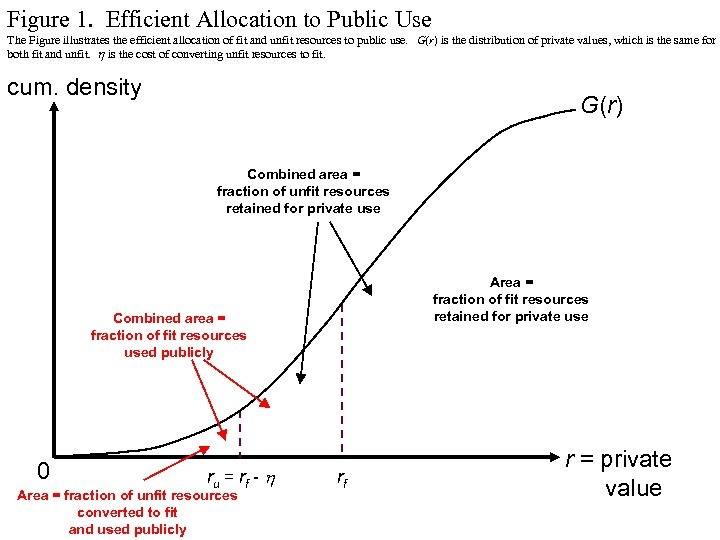Figure 1. Efficient Allocation to Public Use The Figure illustrates the efficient allocation of
