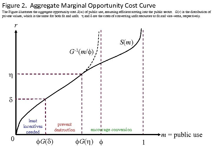 Figure 2. Aggregate Marginal Opportunity Cost Curve The Figure illustrates the aggregate opportunity cost