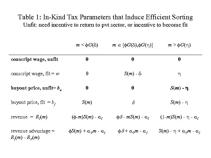 Table 1: In-Kind Tax Parameters that Induce Efficient Sorting Unfit: need incentive to return