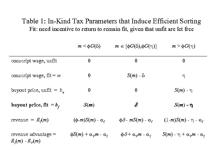 Table 1: In-Kind Tax Parameters that Induce Efficient Sorting Fit: need incentive to return