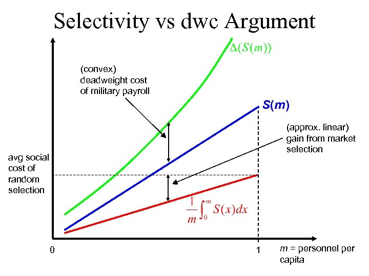 Selectivity vs dwc Argument (convex) deadweight cost of military payroll S(m) (approx. linear) gain