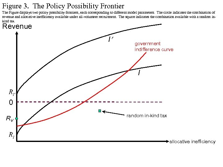 Figure 3. The Policy Possibility Frontier The Figure displays two policy possibility frontiers, each