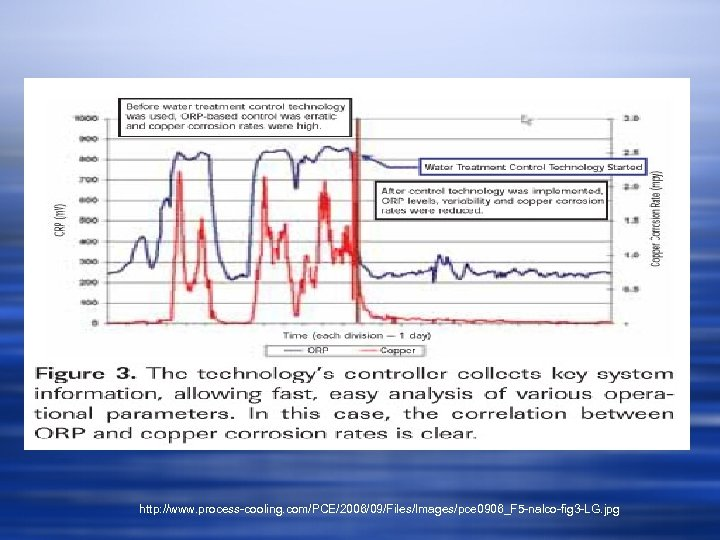 http: //www. process-cooling. com/PCE/2006/09/Files/Images/pce 0906_F 5 -nalco-fig 3 -LG. jpg