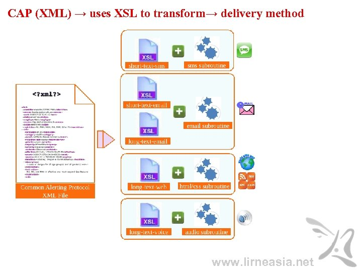 CAP (XML) → uses XSL to transform→ delivery method www. lirneasia. net