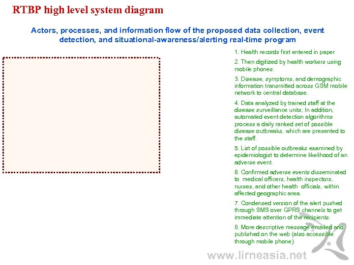 RTBP high level system diagram Actors, processes, and information flow of the proposed data