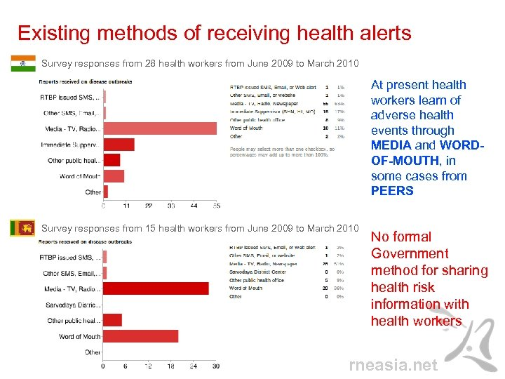 Existing methods of receiving health alerts Survey responses from 28 health workers from June