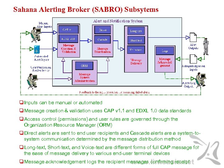 Sahana Alerting Broker (SABRO) Subsytems ❏Inputs can be manual or automated ❏Message creation &