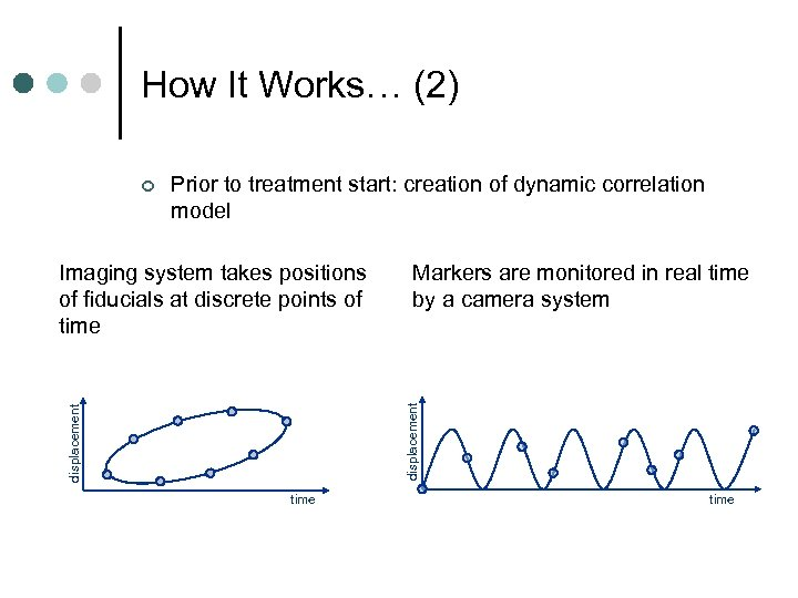 How It Works… (2) ¢ Prior to treatment start: creation of dynamic correlation model