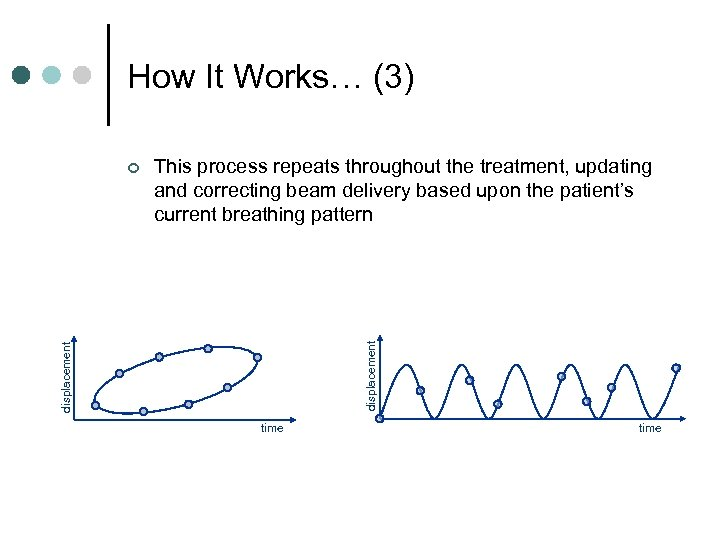 How It Works… (3) displacement This process repeats throughout the treatment, updating and correcting