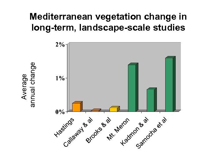 Average annual change Mediterranean vegetation change in long-term, landscape-scale studies
