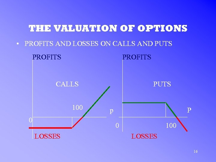 THE VALUATION OF OPTIONS • PROFITS AND LOSSES ON CALLS AND PUTS PROFITS CALLS