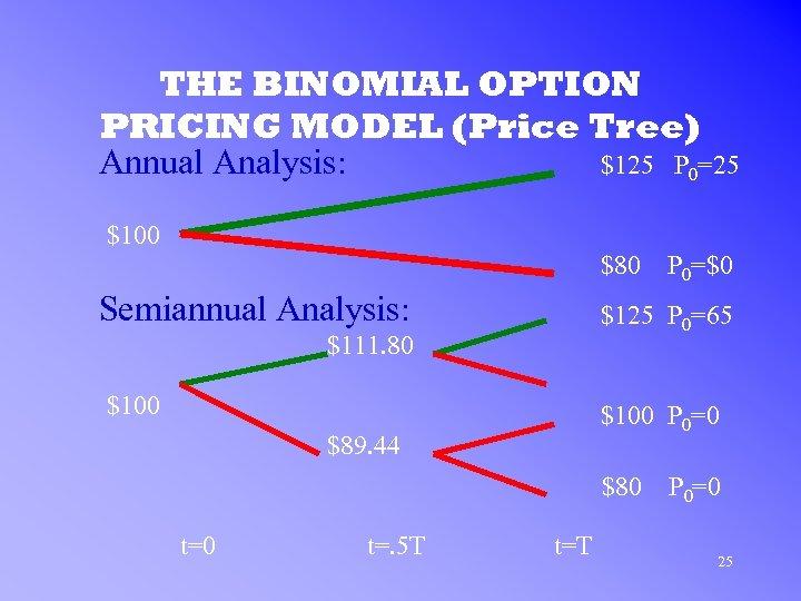 THE BINOMIAL OPTION PRICING MODEL (Price Tree) Annual Analysis: $125 P 0=25 $100 $80