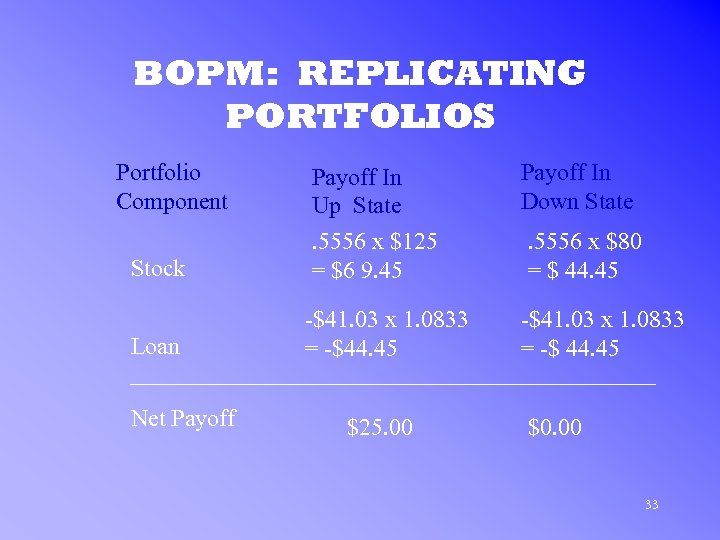 BOPM: REPLICATING PORTFOLIOS Portfolio Component Stock Loan Net Payoff In Up State. 5556 x